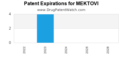 Drug patent expirations by year for MEKTOVI