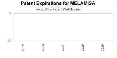 drug patent expirations by year for MELAMISA