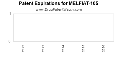 drug patent expirations by year for MELFIAT-105