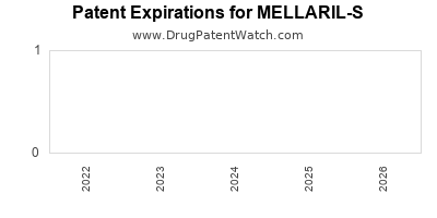 Drug patent expirations by year for MELLARIL-S