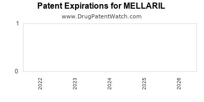 drug patent expirations by year for MELLARIL