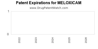 Drug patent expirations by year for MELOXICAM