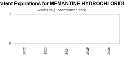 drug patent expirations by year for MEMANTINE HYDROCHLORIDE