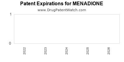 drug patent expirations by year for MENADIONE