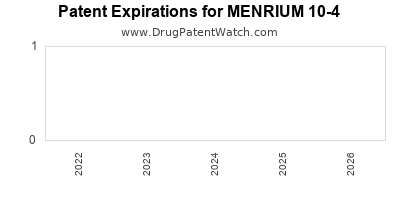 drug patent expirations by year for MENRIUM 10-4