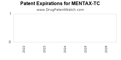 Drug patent expirations by year for MENTAX-TC