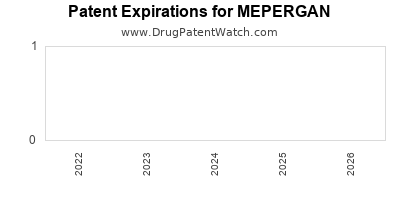 Drug patent expirations by year for MEPERGAN