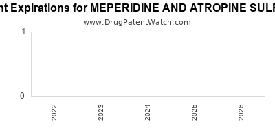drug patent expirations by year for MEPERIDINE AND ATROPINE SULFATE