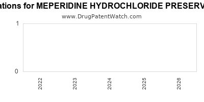 Drug patent expirations by year for MEPERIDINE HYDROCHLORIDE PRESERVATIVE FREE
