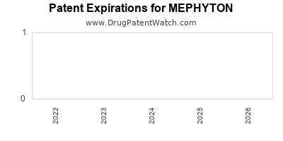 drug patent expirations by year for MEPHYTON