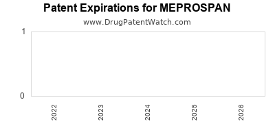Drug patent expirations by year for MEPROSPAN