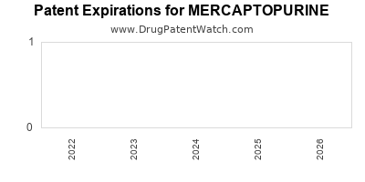 drug patent expirations by year for MERCAPTOPURINE