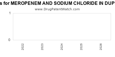 drug patent expirations by year for MEROPENEM AND SODIUM CHLORIDE IN DUPLEX CONTAINER