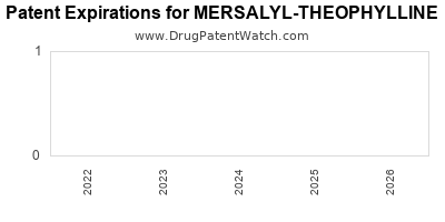 drug patent expirations by year for MERSALYL-THEOPHYLLINE