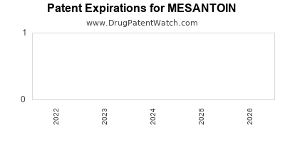 Drug patent expirations by year for MESANTOIN
