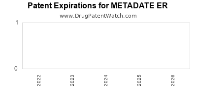 Drug patent expirations by year for METADATE ER