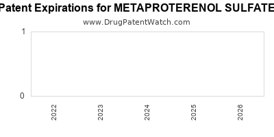 Drug patent expirations by year for METAPROTERENOL SULFATE