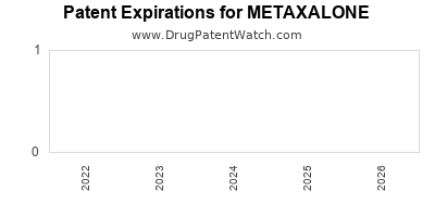 drug patent expirations by year for METAXALONE
