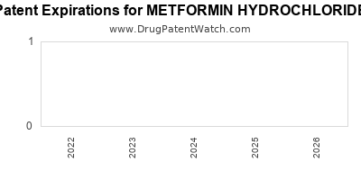 drug patent expirations by year for METFORMIN HYDROCHLORIDE