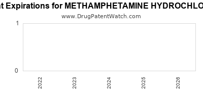 drug patent expirations by year for METHAMPHETAMINE HYDROCHLORIDE