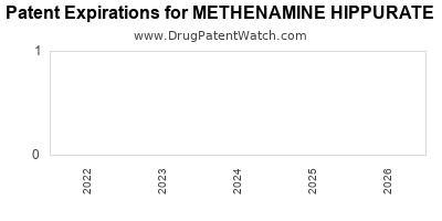Drug patent expirations by year for METHENAMINE HIPPURATE