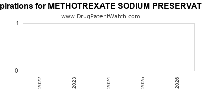 drug patent expirations by year for METHOTREXATE SODIUM PRESERVATIVE FREE