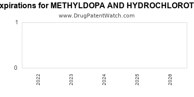 Drug patent expirations by year for METHYLDOPA AND HYDROCHLOROTHIAZIDE