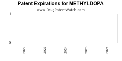 Drug patent expirations by year for METHYLDOPA