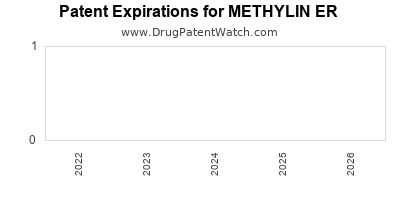 Drug patent expirations by year for METHYLIN ER