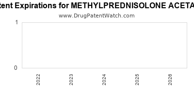 drug patent expirations by year for METHYLPREDNISOLONE ACETATE