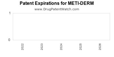 drug patent expirations by year for METI-DERM