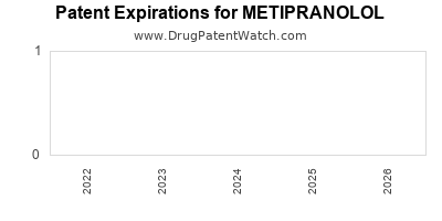 drug patent expirations by year for METIPRANOLOL