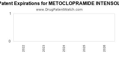 Drug patent expirations by year for METOCLOPRAMIDE INTENSOL