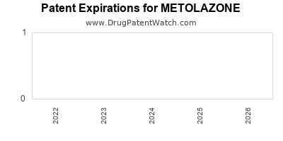 Drug patent expirations by year for METOLAZONE