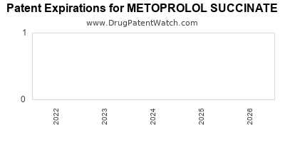 drug patent expirations by year for METOPROLOL SUCCINATE