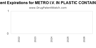 drug patent expirations by year for METRO I.V. IN PLASTIC CONTAINER
