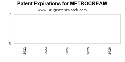 Drug patent expirations by year for METROCREAM
