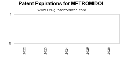 Drug patent expirations by year for METROMIDOL