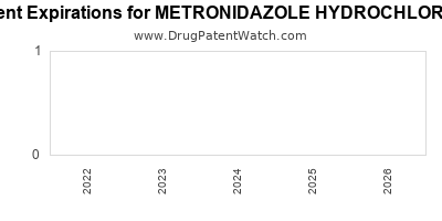 Drug patent expirations by year for METRONIDAZOLE HYDROCHLORIDE