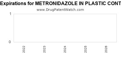 drug patent expirations by year for METRONIDAZOLE IN PLASTIC CONTAINER