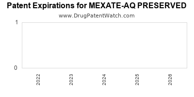 Drug patent expirations by year for MEXATE-AQ PRESERVED