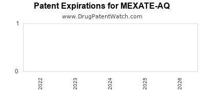 Drug patent expirations by year for MEXATE-AQ