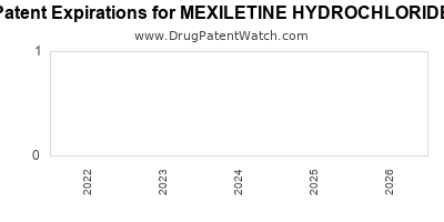 Drug patent expirations by year for MEXILETINE HYDROCHLORIDE