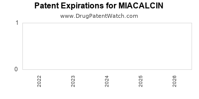 Drug patent expirations by year for MIACALCIN
