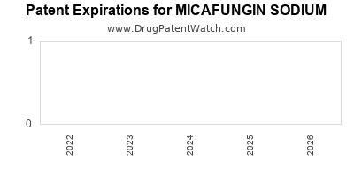 Drug patent expirations by year for MICAFUNGIN SODIUM