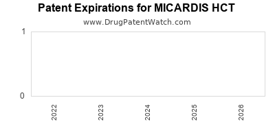 drug patent expirations by year for MICARDIS HCT