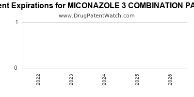 Drug patent expirations by year for MICONAZOLE 3 COMBINATION PACK