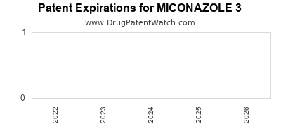 drug patent expirations by year for MICONAZOLE 3