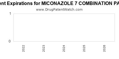 drug patent expirations by year for MICONAZOLE 7 COMBINATION PACK