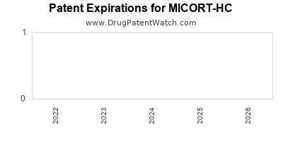 Drug patent expirations by year for MICORT-HC